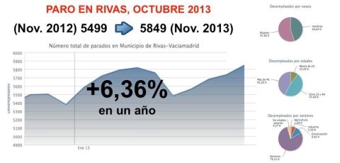 Gráfica de la evoluciòn del paro registrado en Rivas (Fuente: Servicio Regional de Empleo, CAM)